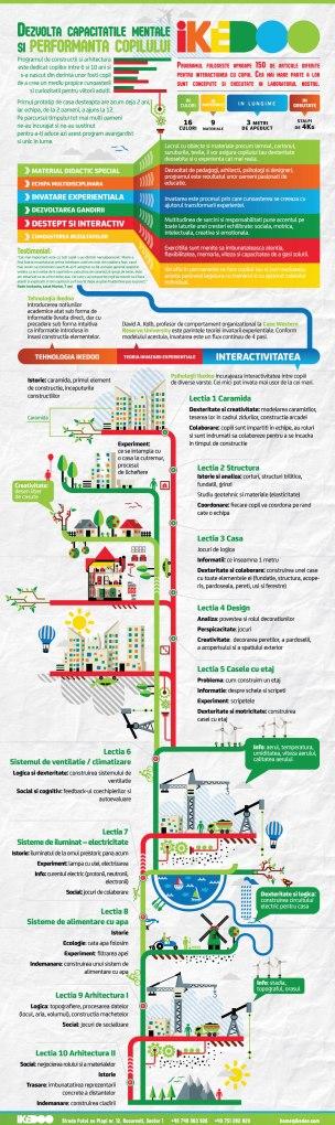 Constructii si Arhitectura - Infographic